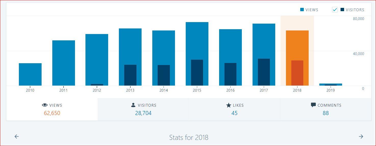 2018 stats